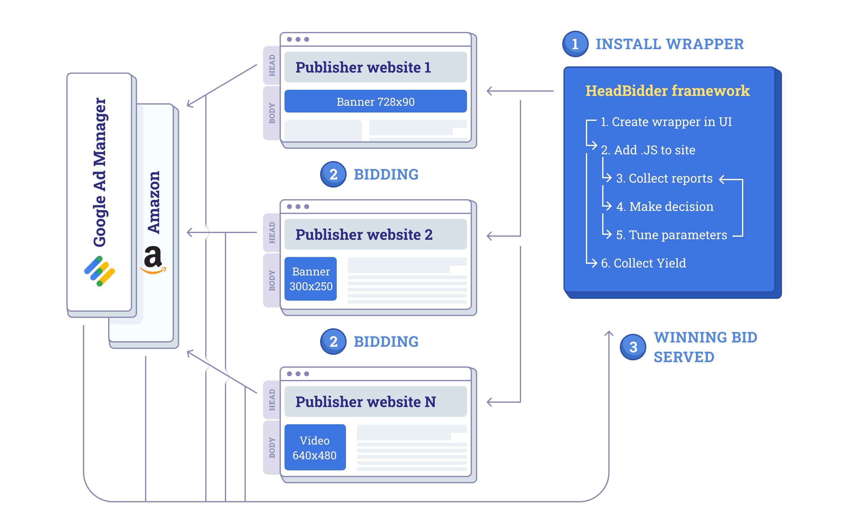 Header Bidding solution for publishers