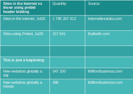 Depth of Prebid.js header bidding technology penetration in the internet advertising industry
